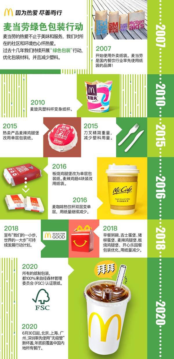 麦当劳中国将停用塑料吸管