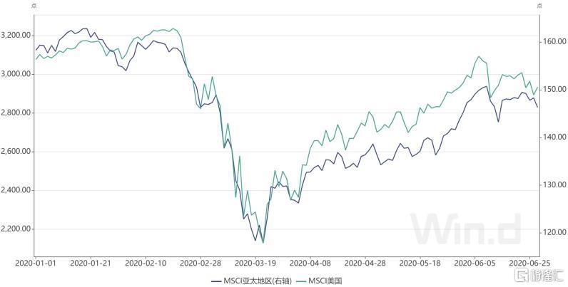 大摩看好亚洲股市,这一市场未来回报率或超10%