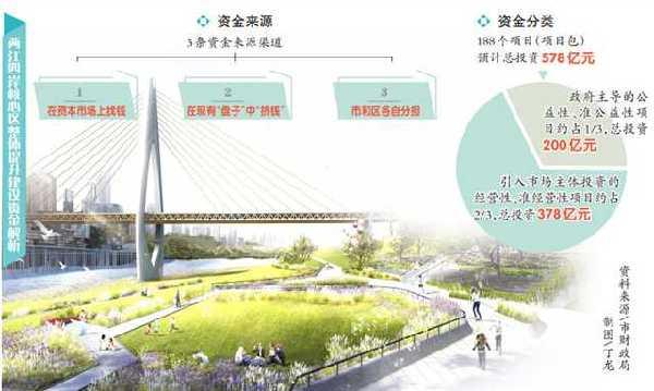 两江四岸核心区建设总投资578亿元,钱从哪儿来