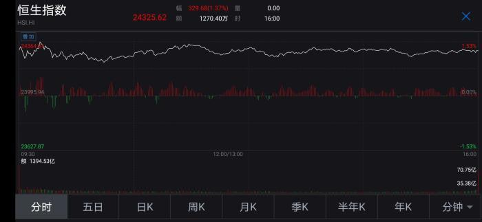 """恒指""""三连阳""""""""地摊经济""""刺激五菱汽车股价暴涨"""