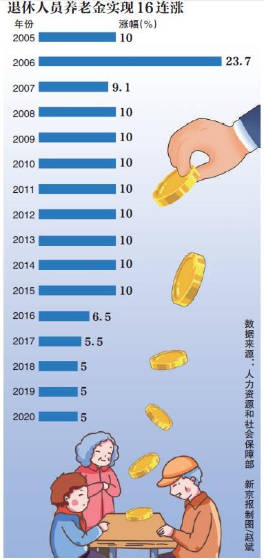 苏等地养老杏悦登录金维持5%涨幅,杏悦登录图片