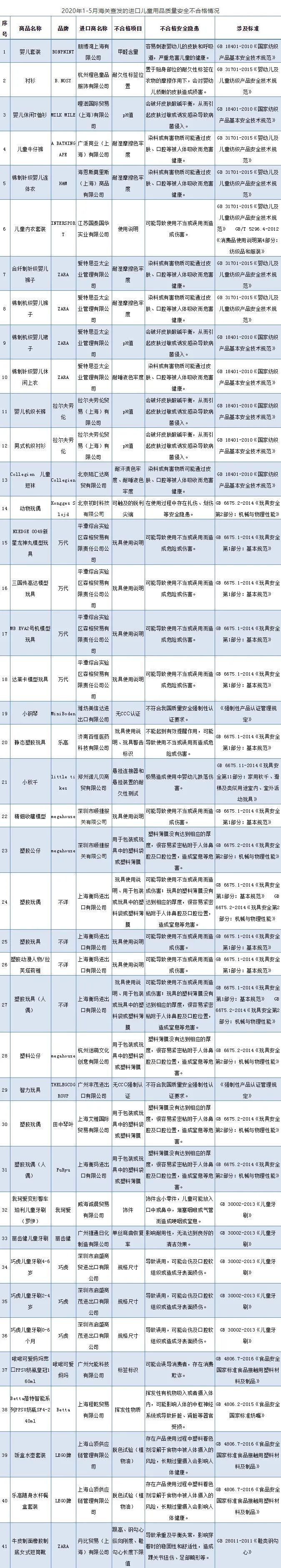 进口儿童用品不合格清单来了:涉及H&M、ZARA、乐高图片