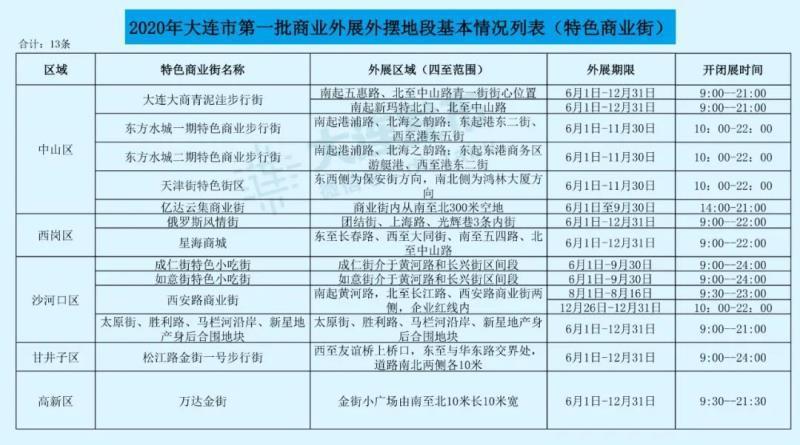 """部门第一批贸易外展外摆地段底子列表 """"大连公布""""民众号 图"""