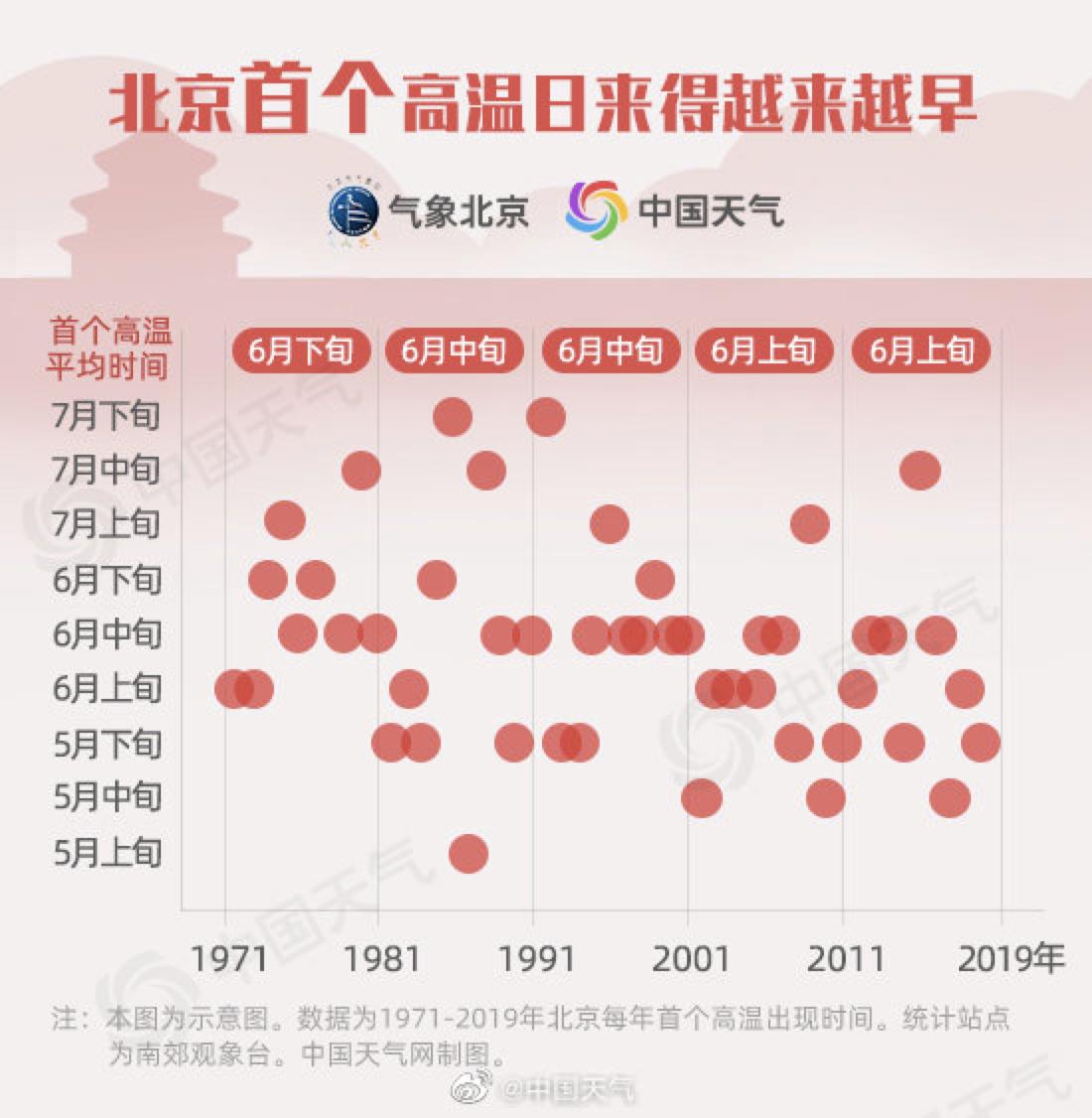 35.1℃!北京今年首个高温日来到图片