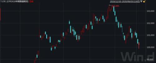 本轮国债期货下跌创两年多来最大 债熊是否已来?