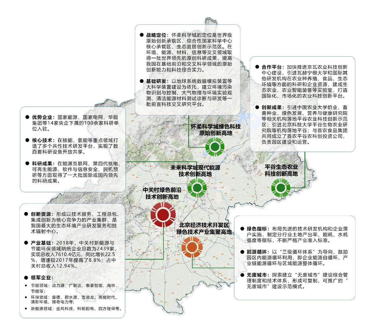 北京后年将建绿色技术创新中心,涉及冬奥会等示范区图片