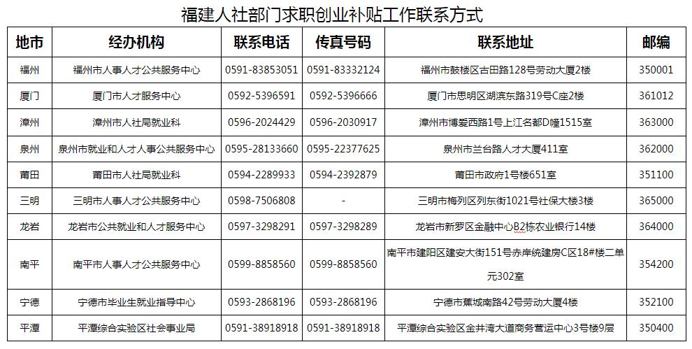 每人2千元 福建为湖北籍应届毕业生发放创业求职补贴图片