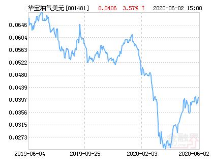 华宝油气美元(QDII-LOF)净值上涨3.57% 请保持关注