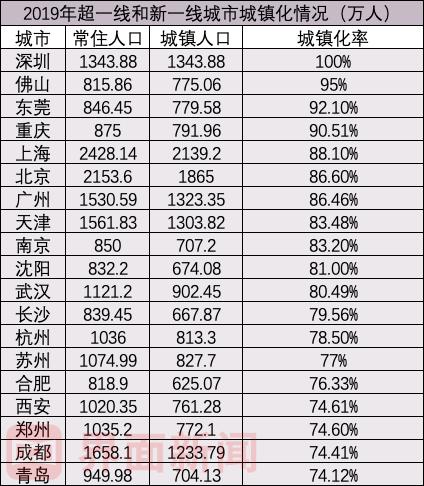 数据来源:各地统计部门(注:重庆为2018年主城区数据)
