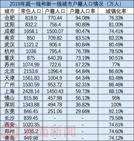 数据来源:各地统计部门(长沙、西安、郑州和青岛数据暂未可知)