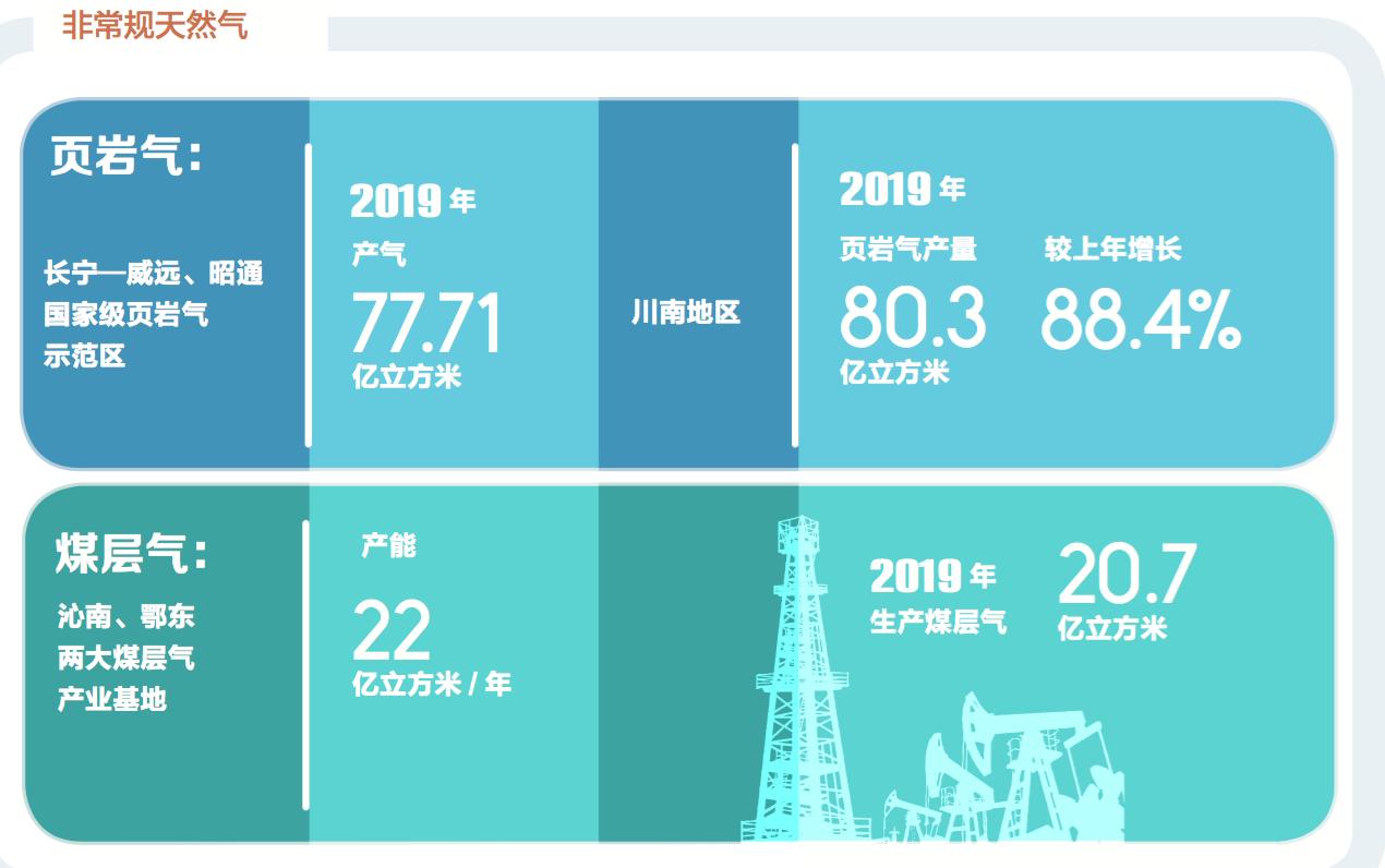 中国石油去年页岩气、煤层气产量情况