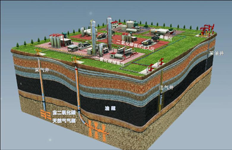 吉林油田二氧化碳驱油模型