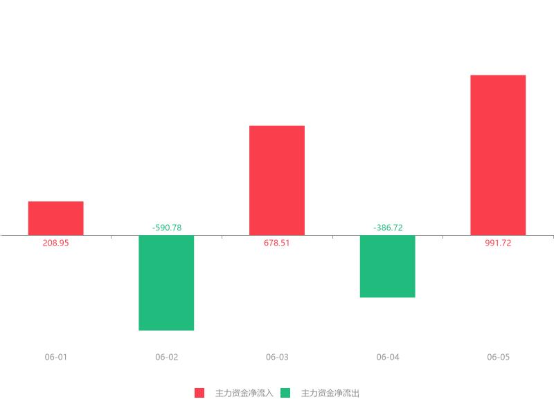快讯:通润装备急速拉升6.42%主力资金净流入991.72万元(dev)