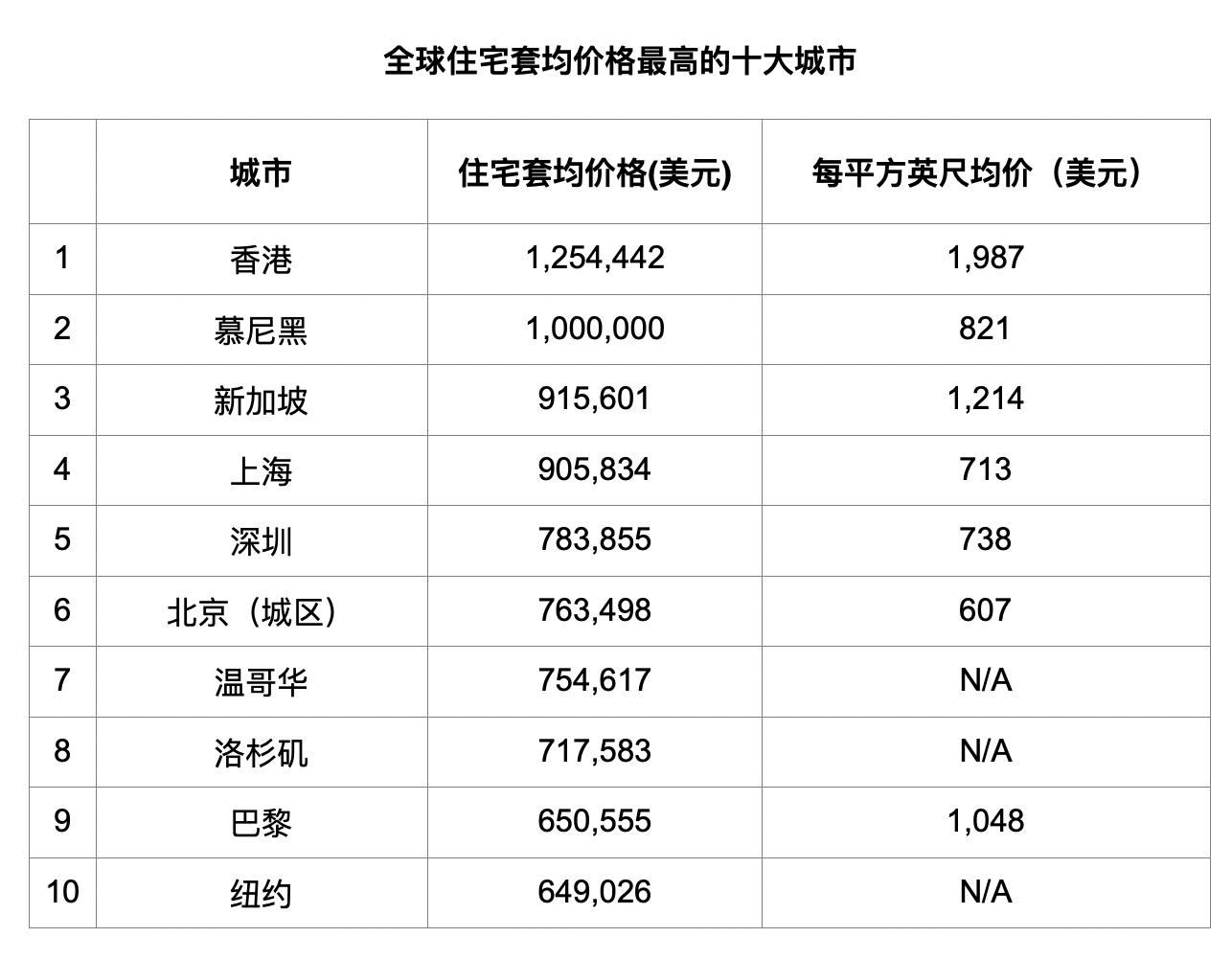 去年全球房价最贵十大城市一半在亚洲 香港位居榜首图片