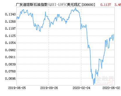 广发道琼斯石油指数C美元(QDII)净值上涨2.64% 请保持关注