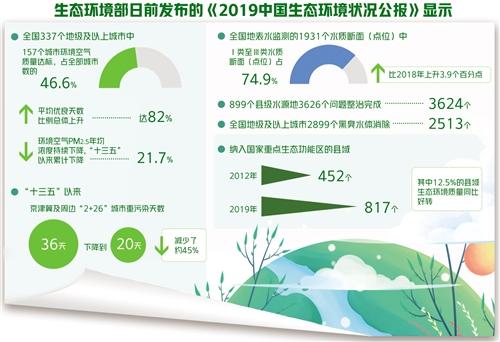 赢咖3:国生态赢咖3环境质量总体改图片