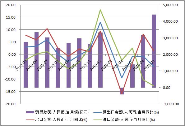 [摩天官网]期回升中国外贸市场结构正趋优摩天官网化图片