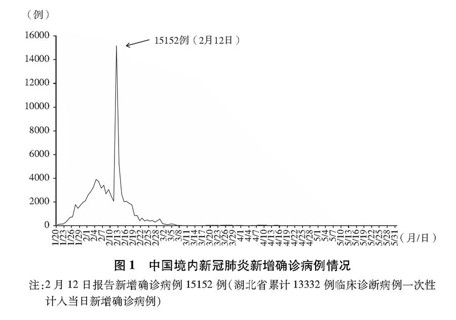 天富代理:冠肺炎疫情的中国行天富代理动白皮图片