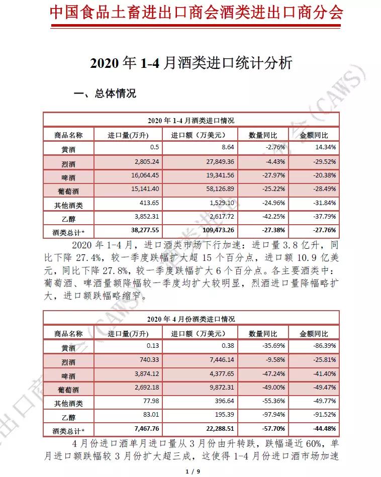 中国食品土畜进出口商会:1-4月酒类进口量降幅超两成图片