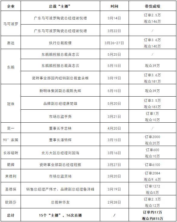 谢悦增、陈先辉、龚志云等15位陶企大佬直播带货