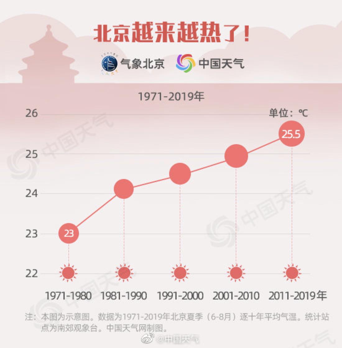 大数据:北京的夏天越来越热图片