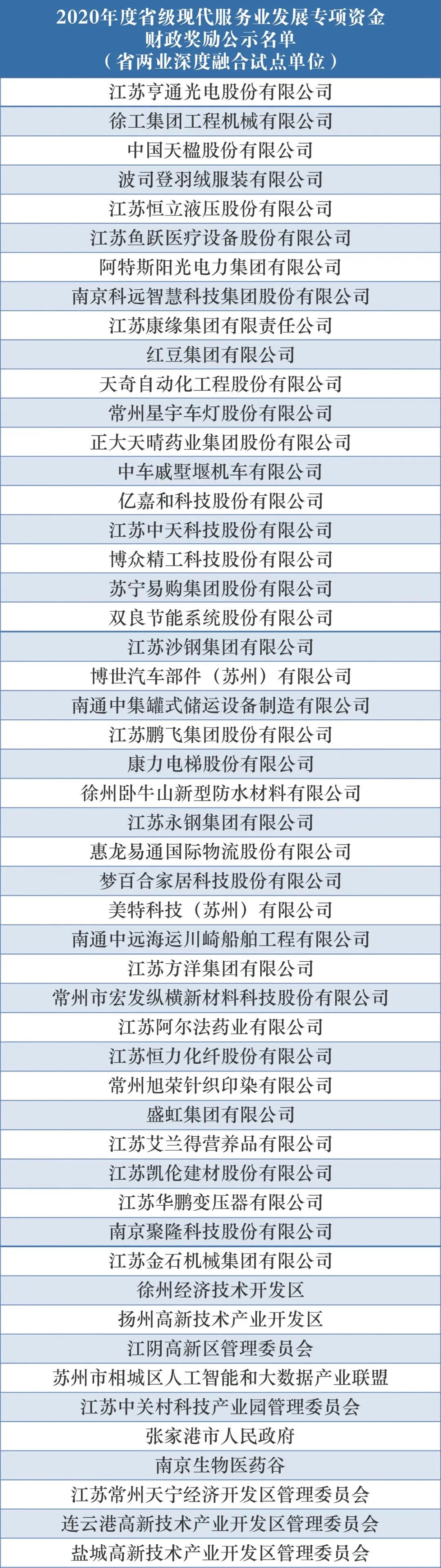 2020年度江苏省级现代服务业发展专项资金财政奖励名单来了!这些企业榜上有名