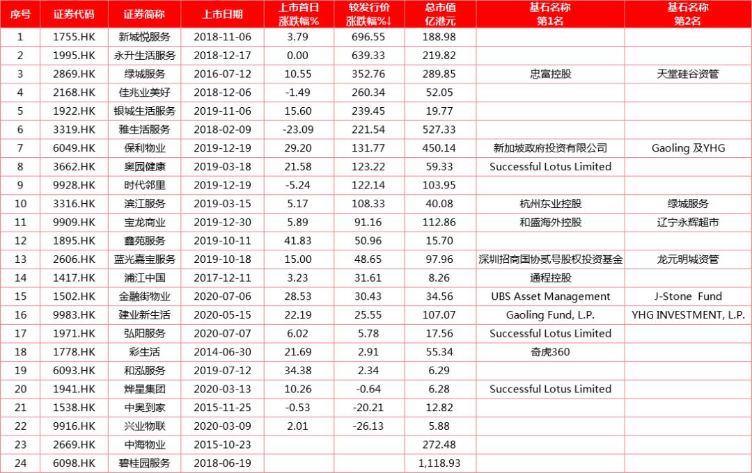 市场机会 | 两股上市以来涨6倍!细数港股下半年还有哪些物业牛股IPO?