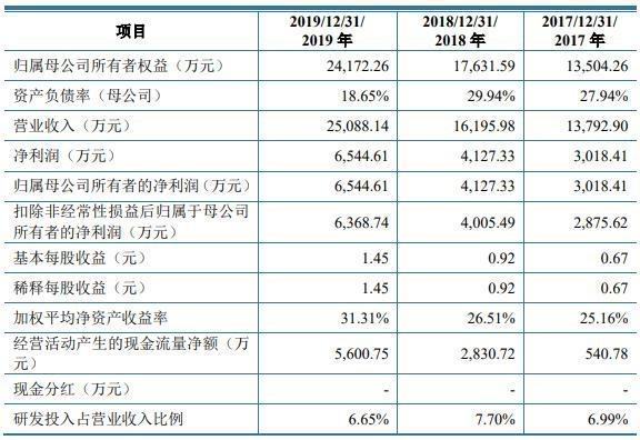 云涌科技上市首日涨468%换手率7成 多募集2.8亿元