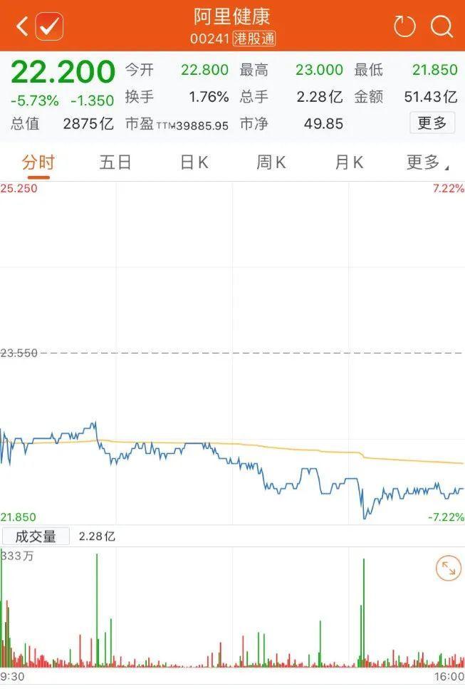 马云减持阿里健康,股价应声跌近6%!回应来了:仍是重要投资者