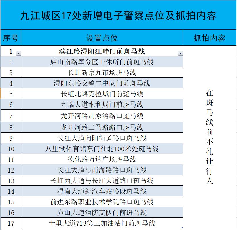 九江城区新增17处电子警察,将集中对不礼让斑马线进行处罚!