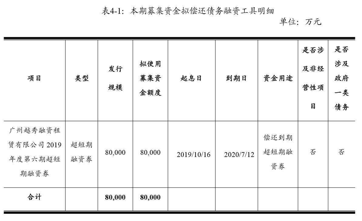 越秀融资租赁8亿元超短期融资券发行完成 利率2.97%