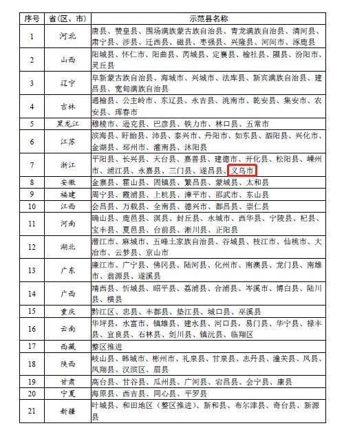 义乌获评2020年电子商务进农村综合示范县