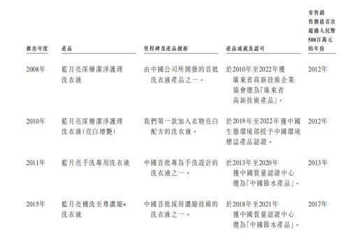 蓝月亮招股书解析:产供销高效联动 经营效率持续提升