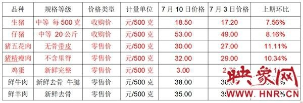 汝州市物价办发布粮油副食品价格监测情况 生猪、鸡蛋价格略有上涨