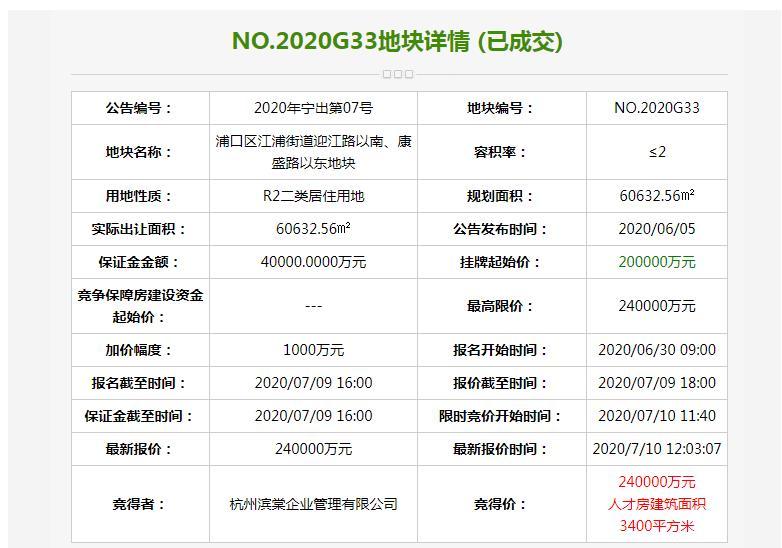 《【超越平台注册网址】南京135.2亿元出让7宗地块 正荣38.8亿元竞得2宗》