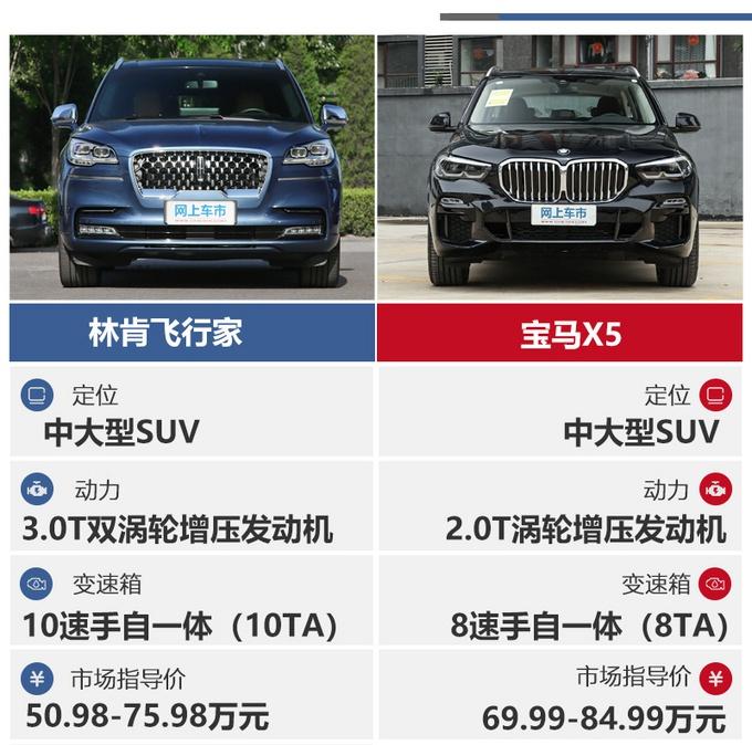 70万买中大型SUV,要面子还是要性价比,林肯飞行家对比宝马X5