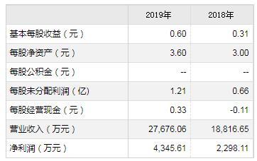 力合微等6只科创板新股7月13日申购宝典