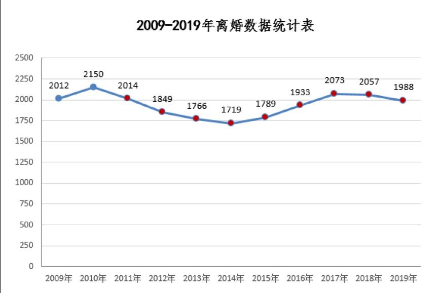 浙江慈溪实行离婚冷静期制度已8年,每年取消离婚比例达4成