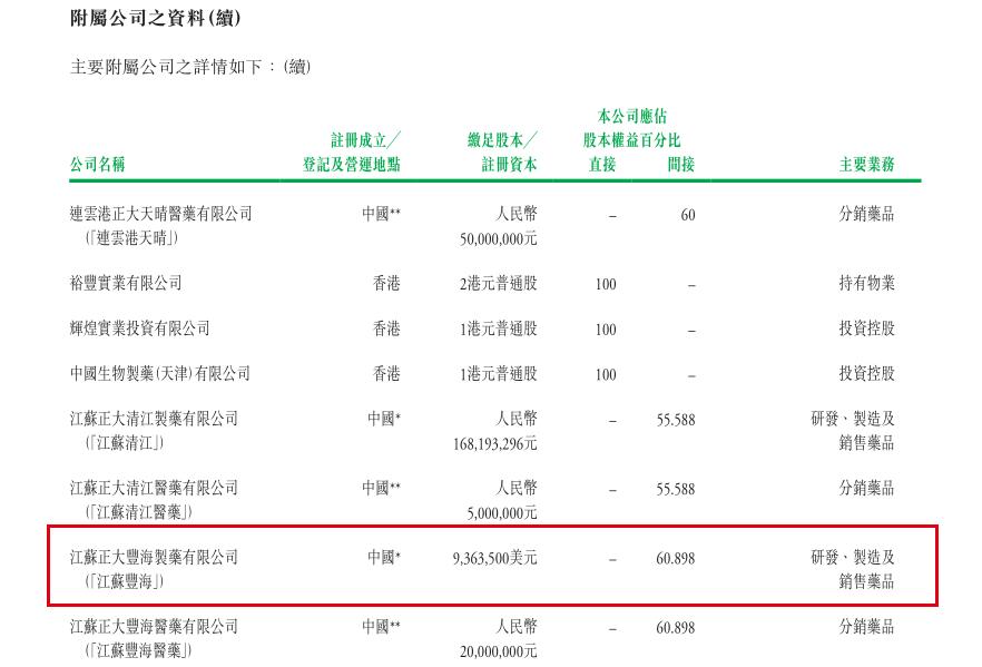 中生制药旗下公司江苏正大丰海涉行贿案