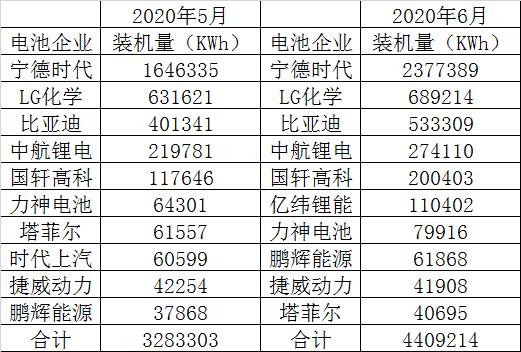 6月国内动力电池装机量TOP3:宁德时代、LG、比亚迪
