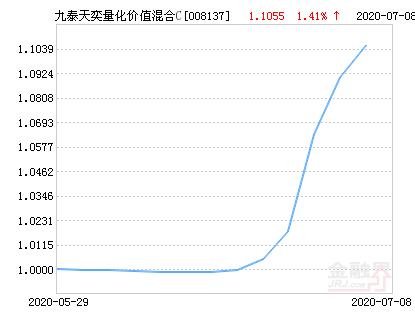 九泰天奕量化价值混合C基金最新净值涨幅达2.66%