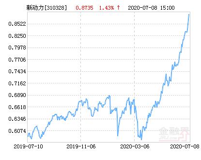 申万菱信新动力混合基金最新净值涨幅达2.62%