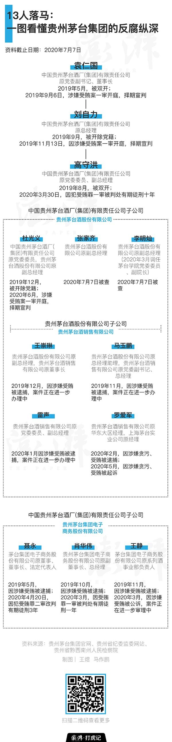 13人落马:一图看懂贵州茅台集团的反腐纵深图片