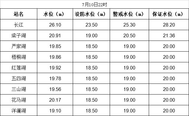 7月10日我市长江和主要湖泊水位表