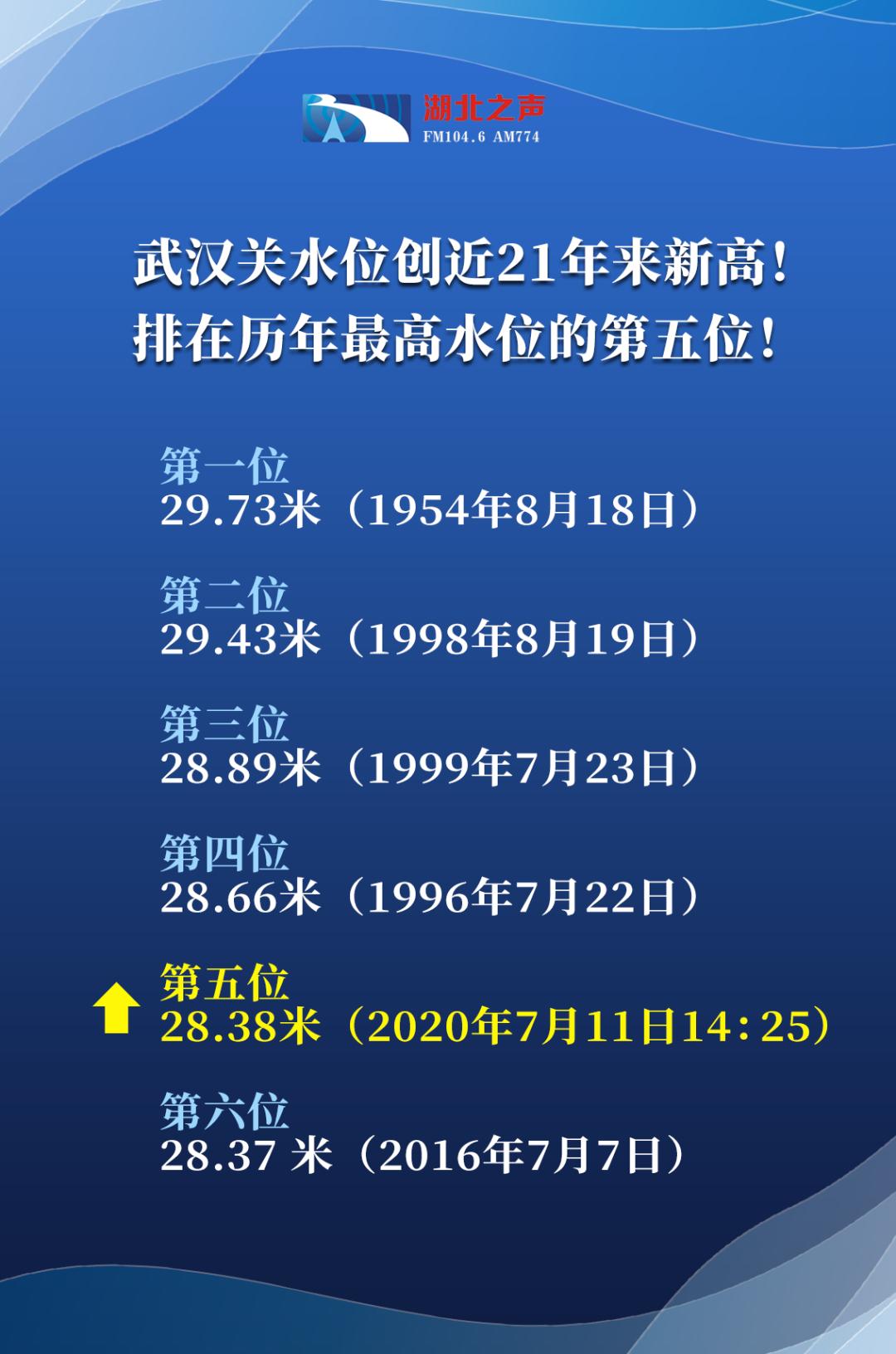 赢咖3平台:汉关水赢咖3平台位创21年新高5张图片