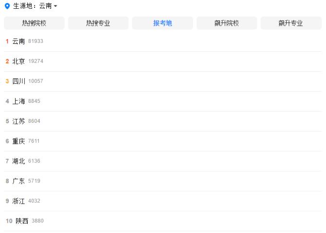 数说高考:北京、四川、上海成云南考生最爱的省外报考地