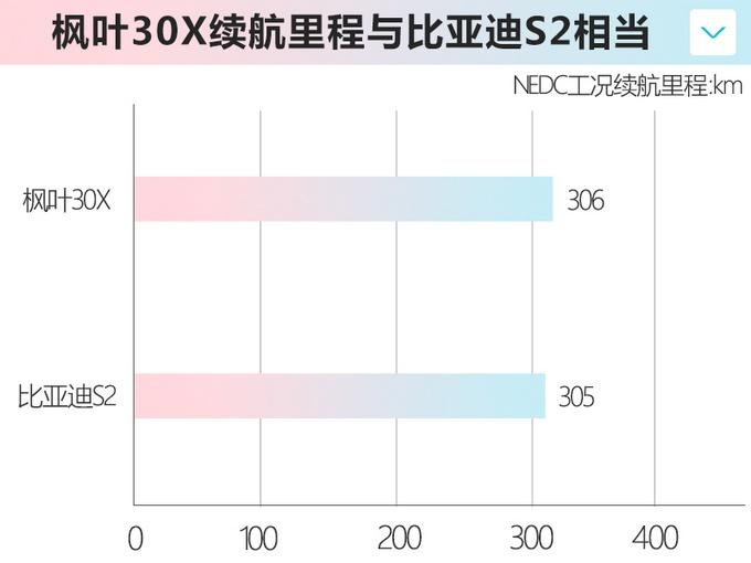 """""""吉利远景X3""""电动版,城市代步新选择,6万的预算买它错不了"""