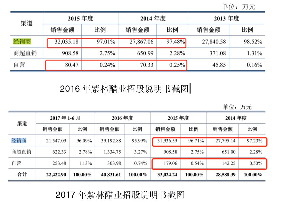 「杏悦」林醋业再杏悦谋上市产能不足品牌价值图片