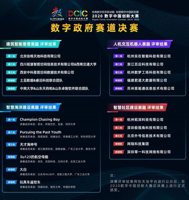 2020数字中国创新大赛·数字政府赛道决赛圆满收官 佳格天地、实在智能、拓深科技等夺赛道冠军