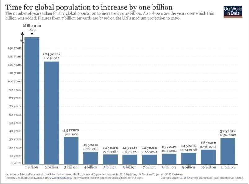 世界人口日丨养活全球20%的人口 仅靠世界7%的耕地资源